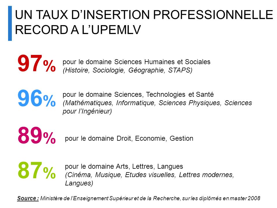 UNIVERSITÉ UN TAUX D'INSERTION PROFESSIONNELLE RECORD A L'UPEMLV. 97%