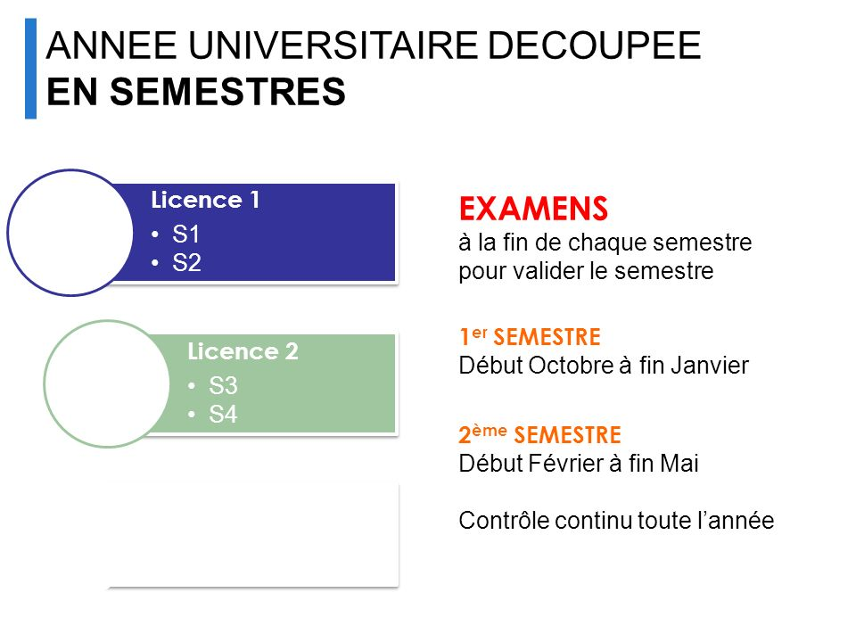UNIVERSITÉ ANNEE UNIVERSITAIRE DECOUPEE EN SEMESTRES EXAMENS Licence 1