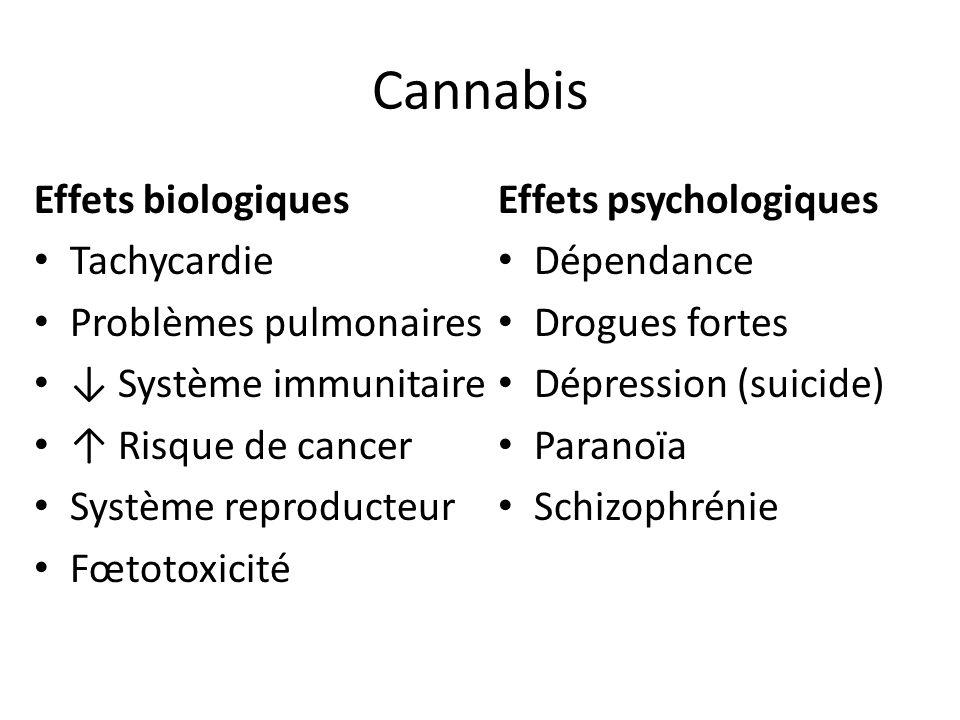 Cannabis Effets biologiques Tachycardie Problèmes pulmonaires