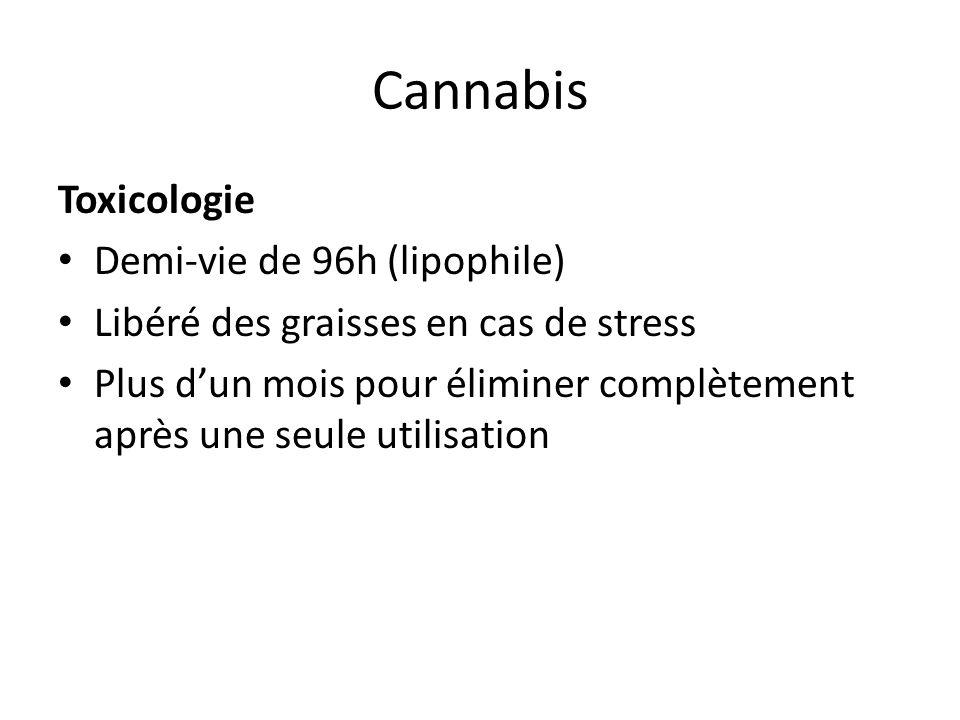 Cannabis Toxicologie Demi-vie de 96h (lipophile)