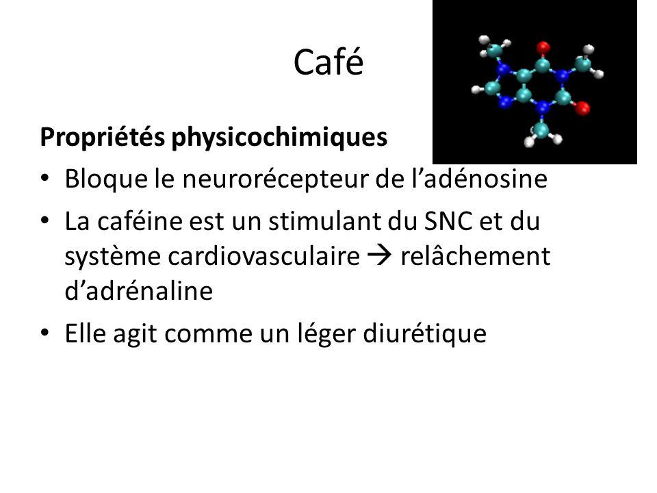 Café Propriétés physicochimiques
