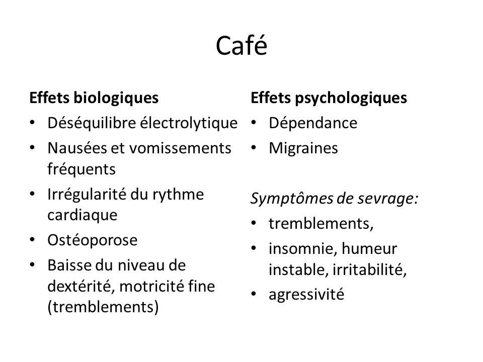 Café Effets biologiques Déséquilibre électrolytique