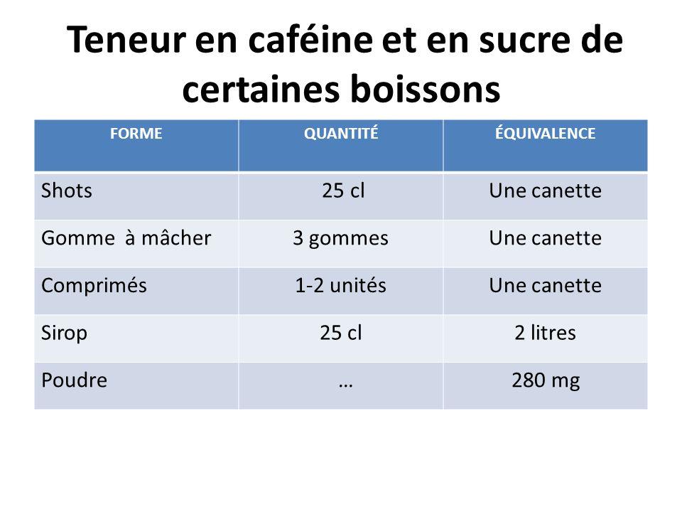 Teneur en caféine et en sucre de certaines boissons