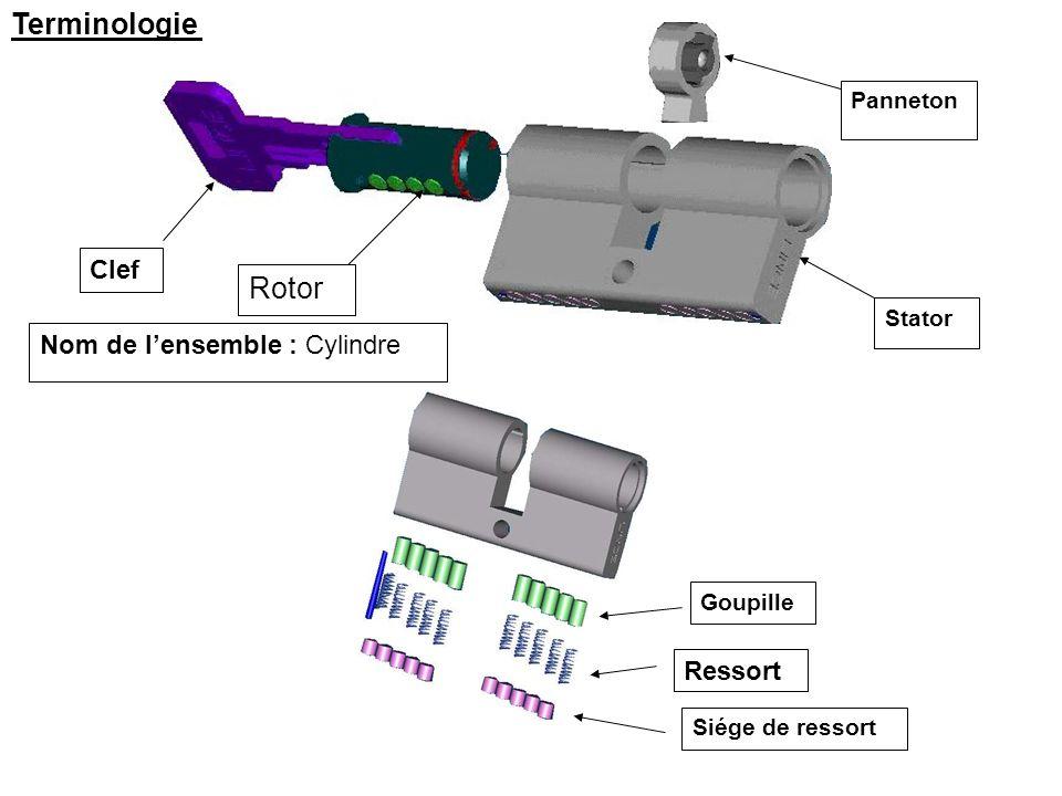 Terminologie Rotor Clef Nom de l'ensemble : Cylindre Ressort Panneton