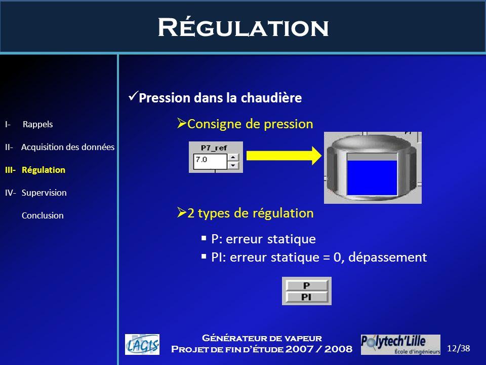 Régulation Pression dans la chaudière Consigne de pression