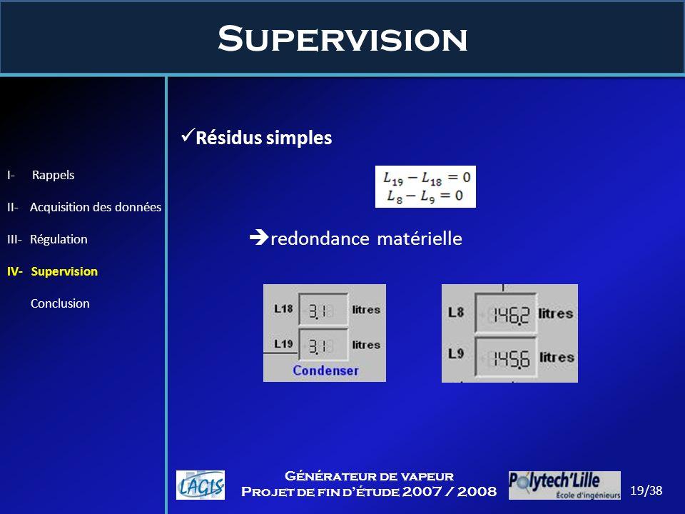 Supervision Résidus simples redondance matérielle I- Rappels