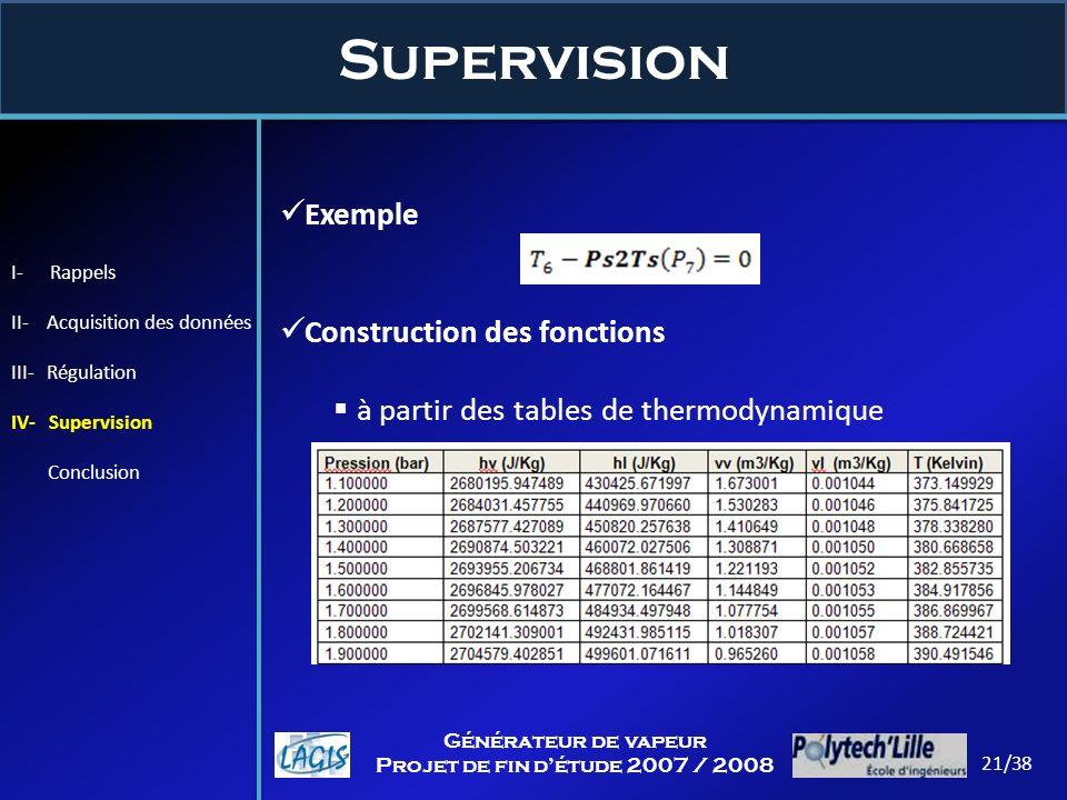Supervision Exemple Construction des fonctions