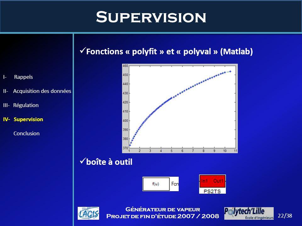 Supervision Fonctions « polyfit » et « polyval » (Matlab)
