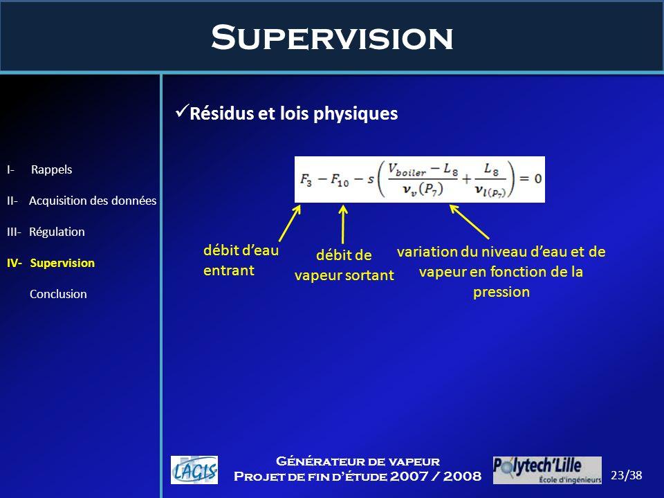 Supervision Résidus et lois physiques débit d'eau entrant