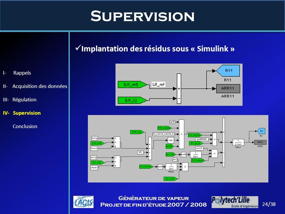Supervision Implantation des résidus sous « Simulink » I- Rappels