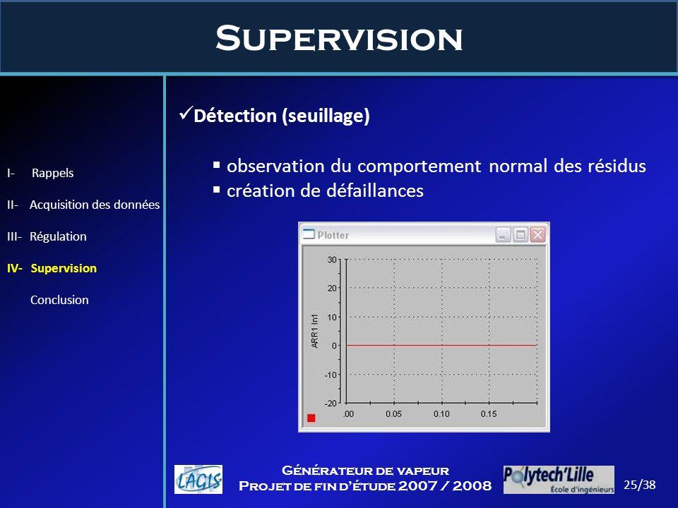 Supervision Détection (seuillage)