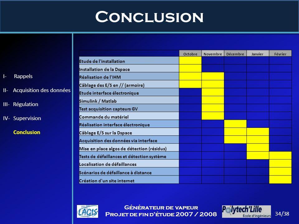 Conclusion I- Rappels II- Acquisition des données III- Régulation