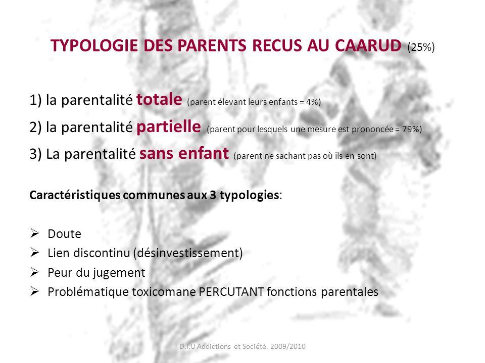 TYPOLOGIE DES PARENTS RECUS AU CAARUD (25%)