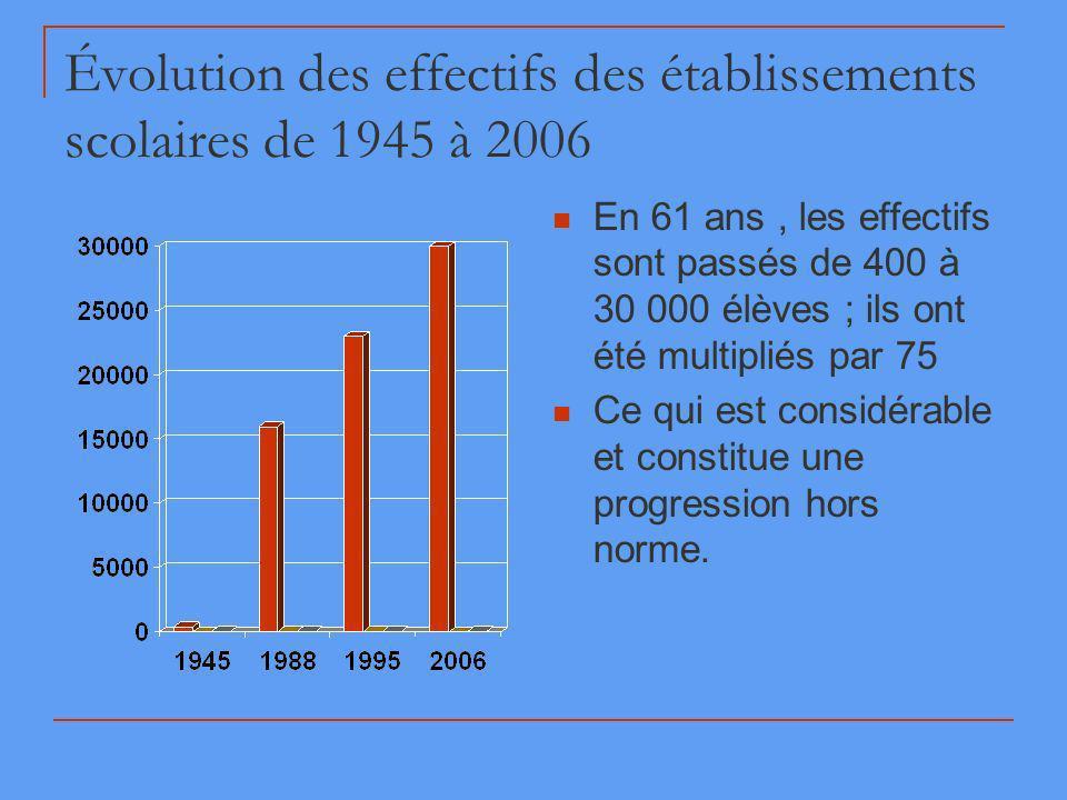 Évolution des effectifs des établissements scolaires de 1945 à 2006