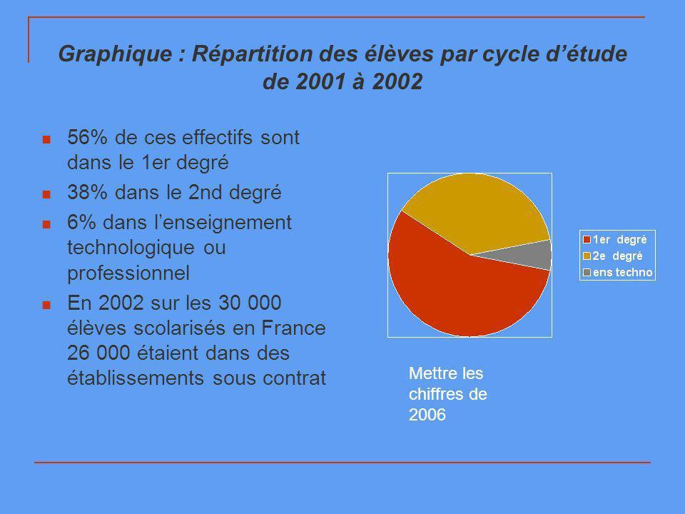 Graphique : Répartition des élèves par cycle d'étude