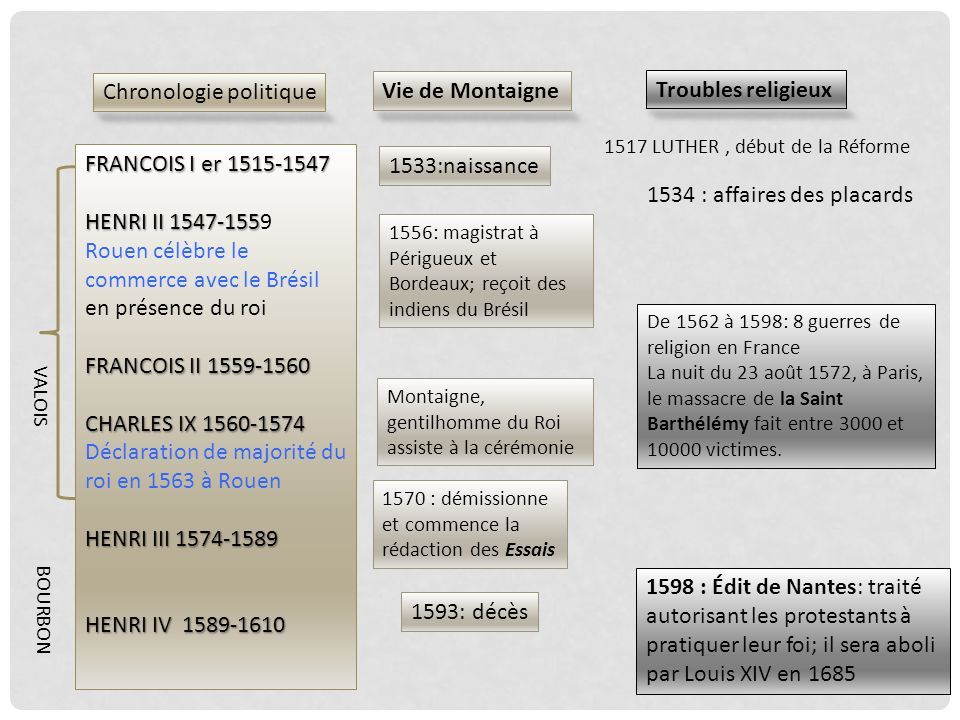 Chronologie politique Vie de Montaigne Troubles religieux