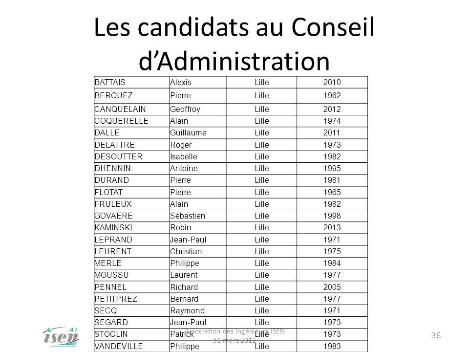 Les candidats au Conseil d'Administration