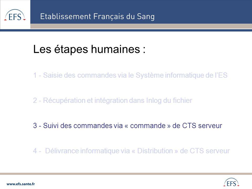 Les étapes humaines : 1 - Saisie des commandes via le Système informatique de l'ES. 2 - Récupération et intégration dans Inlog du fichier.