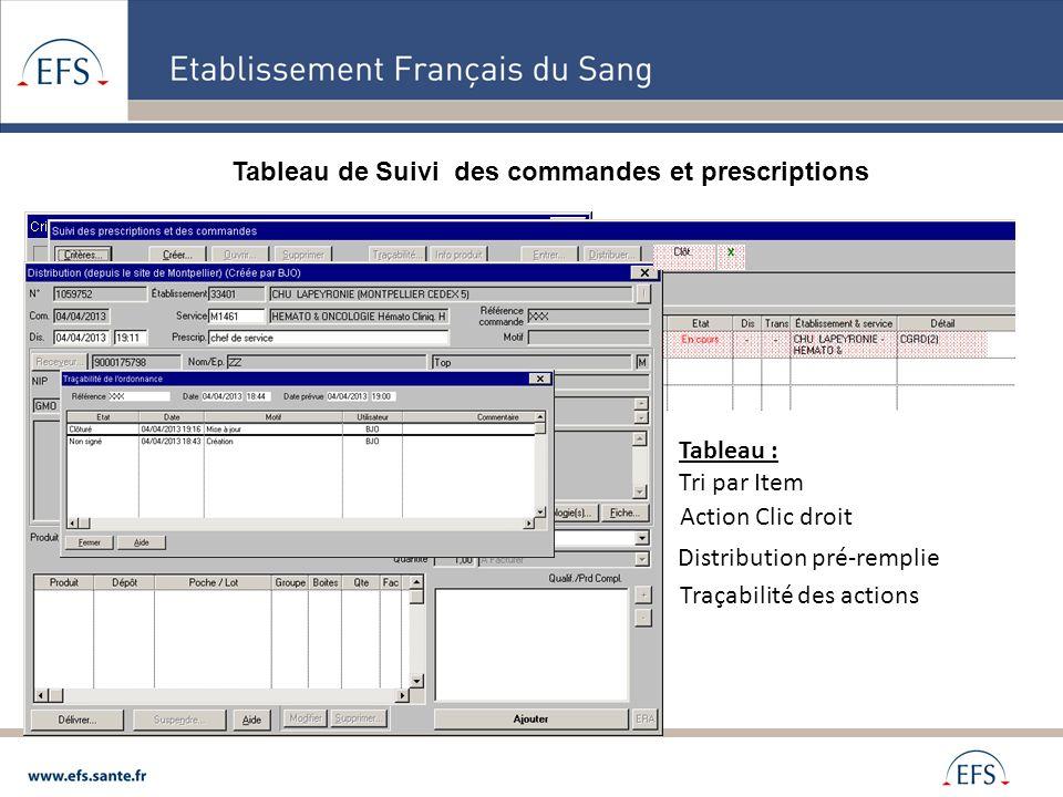 Tableau de Suivi des commandes et prescriptions