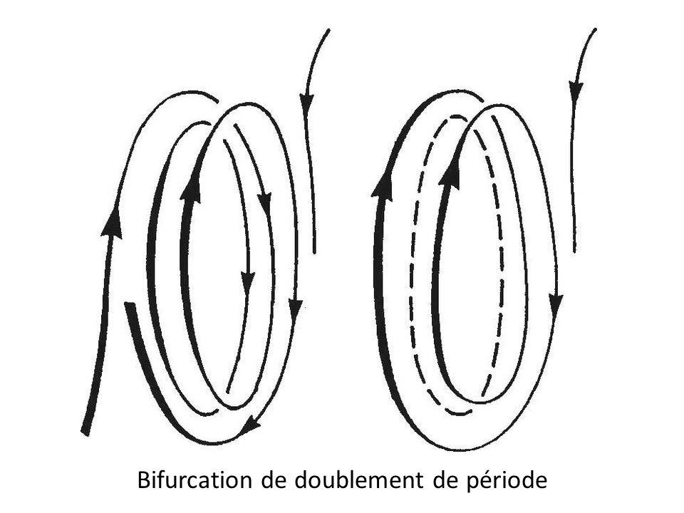 Bifurcation de doublement de période