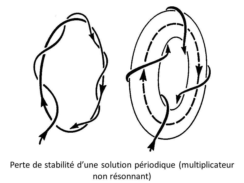 Perte de stabilité d'une solution périodique (multiplicateur non résonnant)