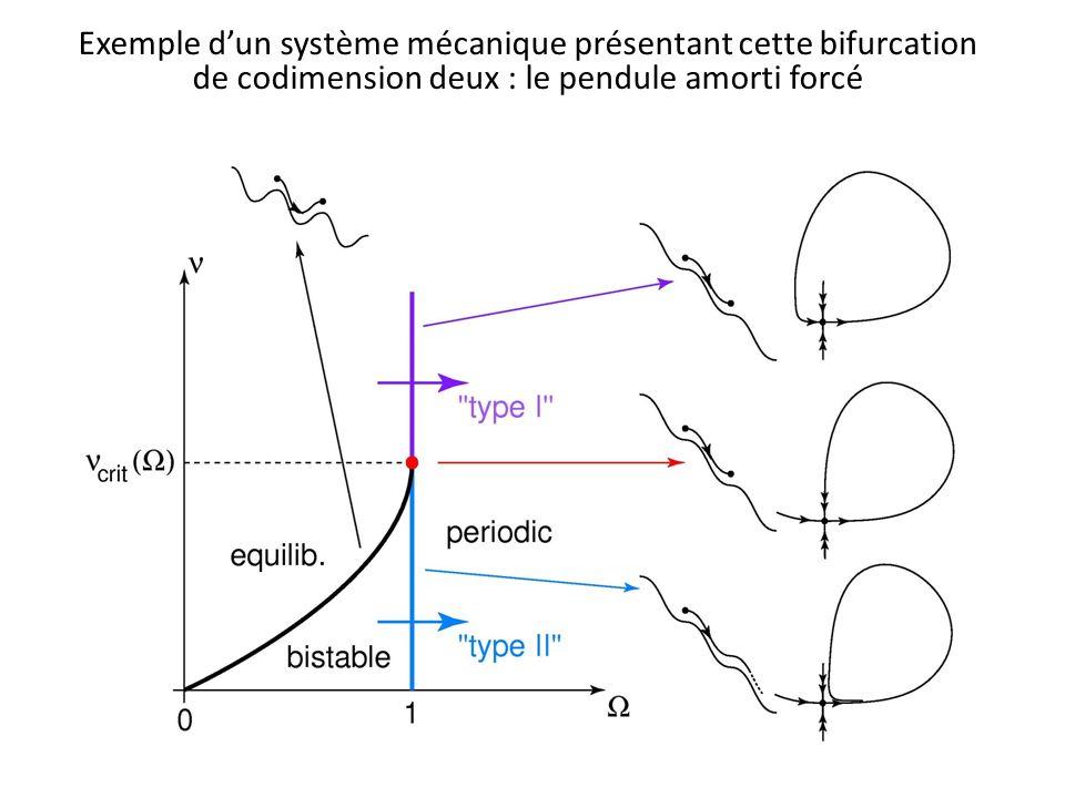 Exemple d'un système mécanique présentant cette bifurcation de codimension deux : le pendule amorti forcé