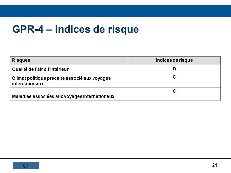 GPR-4 – Indices de risque