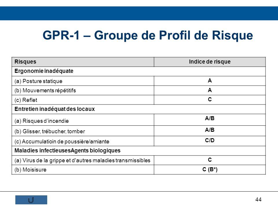 GPR-1 – Groupe de Profil de Risque