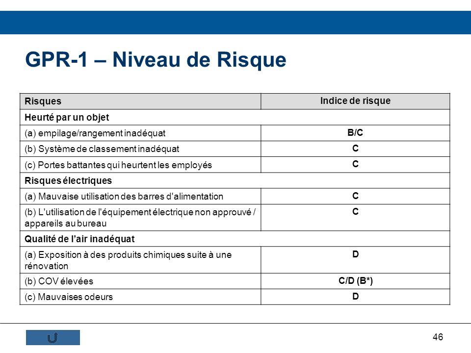 GPR-1 – Niveau de Risque Risques Indice de risque Heurté par un objet