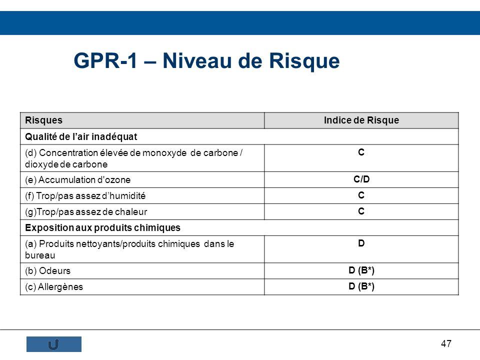 GPR-1 – Niveau de Risque Risques Indice de Risque