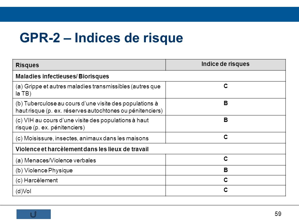 GPR-2 – Indices de risque