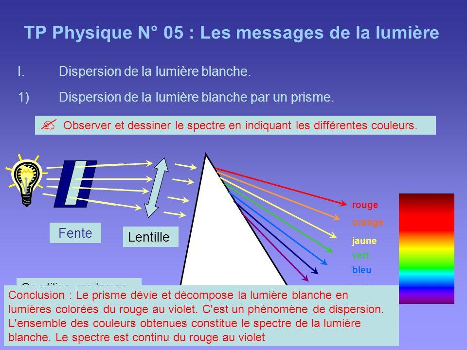 TP Physique N° 05 : Les messages de la lumière