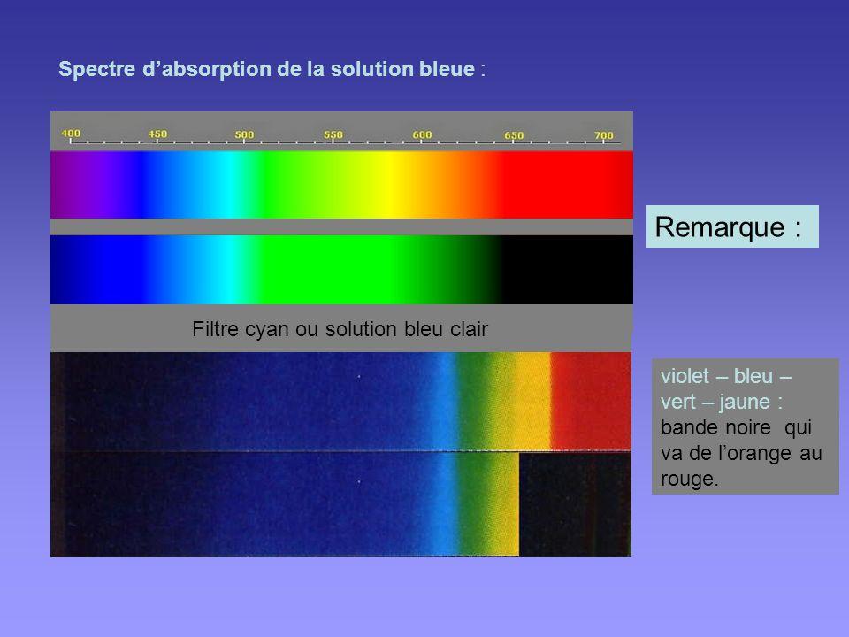 Filtre cyan ou solution bleu clair