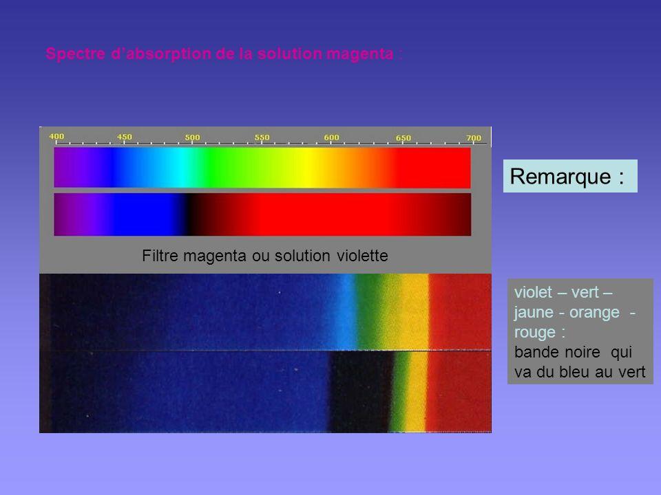 Filtre magenta ou solution violette