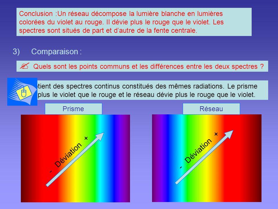 Comparaison : - Déviation + - Déviation +