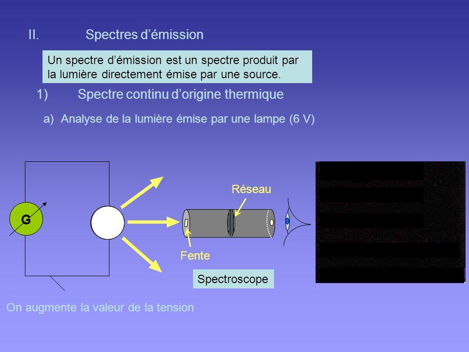 Spectre continu d'origine thermique