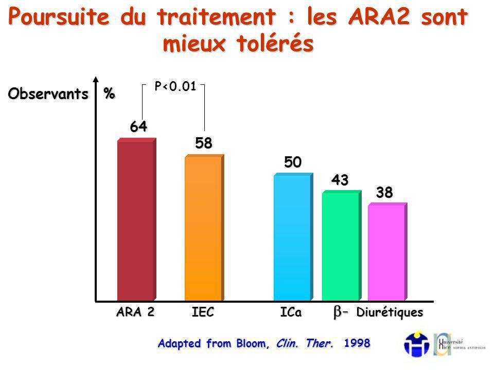 Poursuite du traitement : les ARA2 sont mieux tolérés