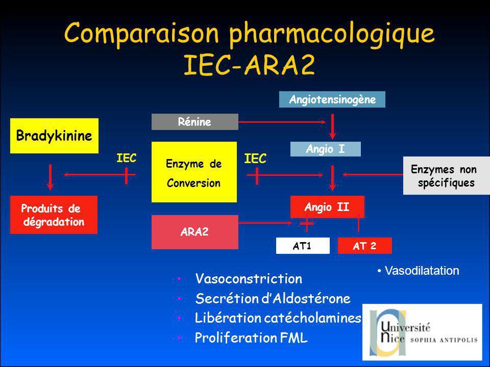 Comparaison pharmacologique IEC-ARA2