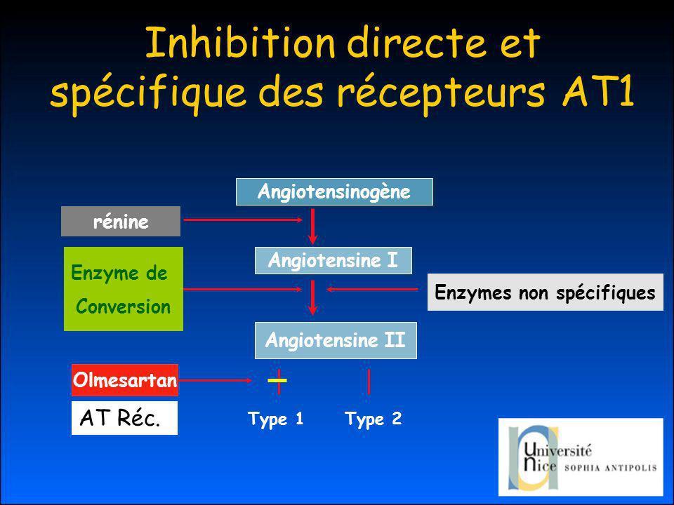 Inhibition directe et spécifique des récepteurs AT1