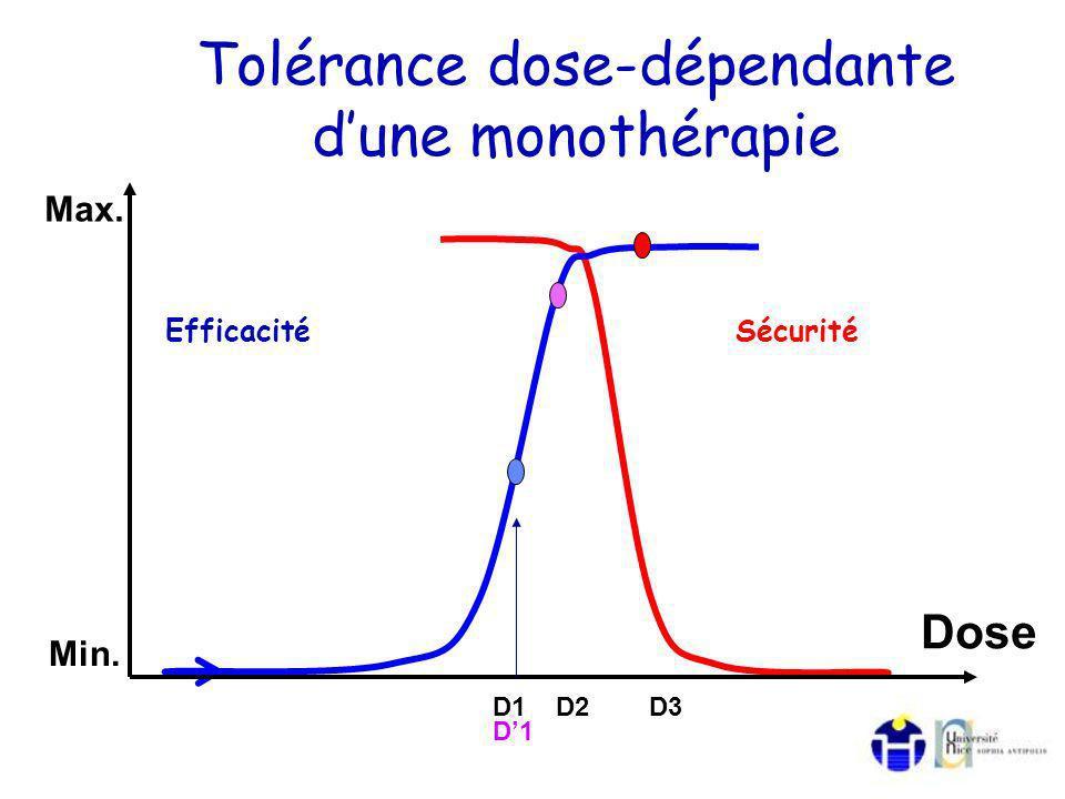 Tolérance dose-dépendante d'une monothérapie