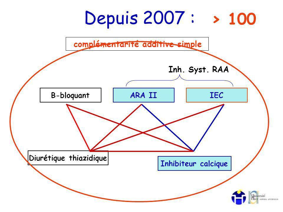 complémentarité additive simple Diurétique thiazidique