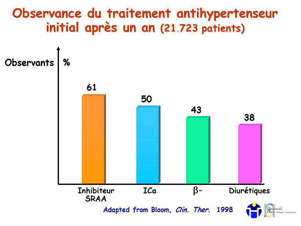 Observance du traitement antihypertenseur