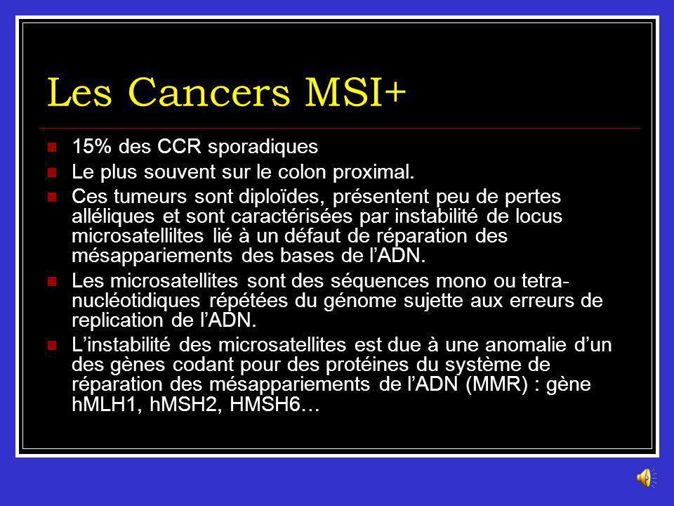 Les Cancers MSI+ 15% des CCR sporadiques