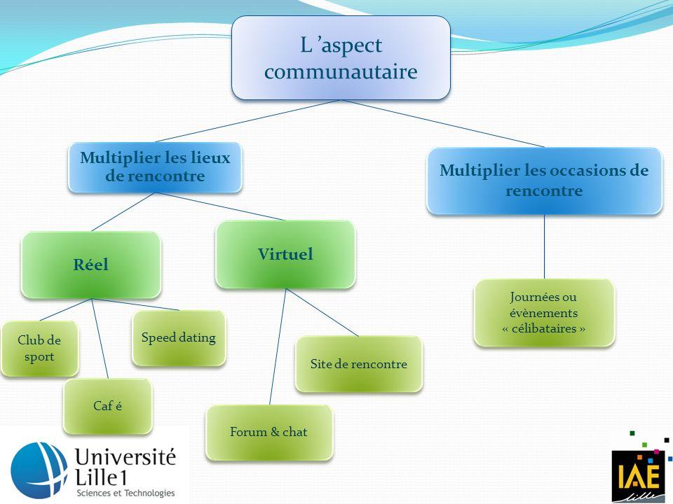 L 'aspect communautaire