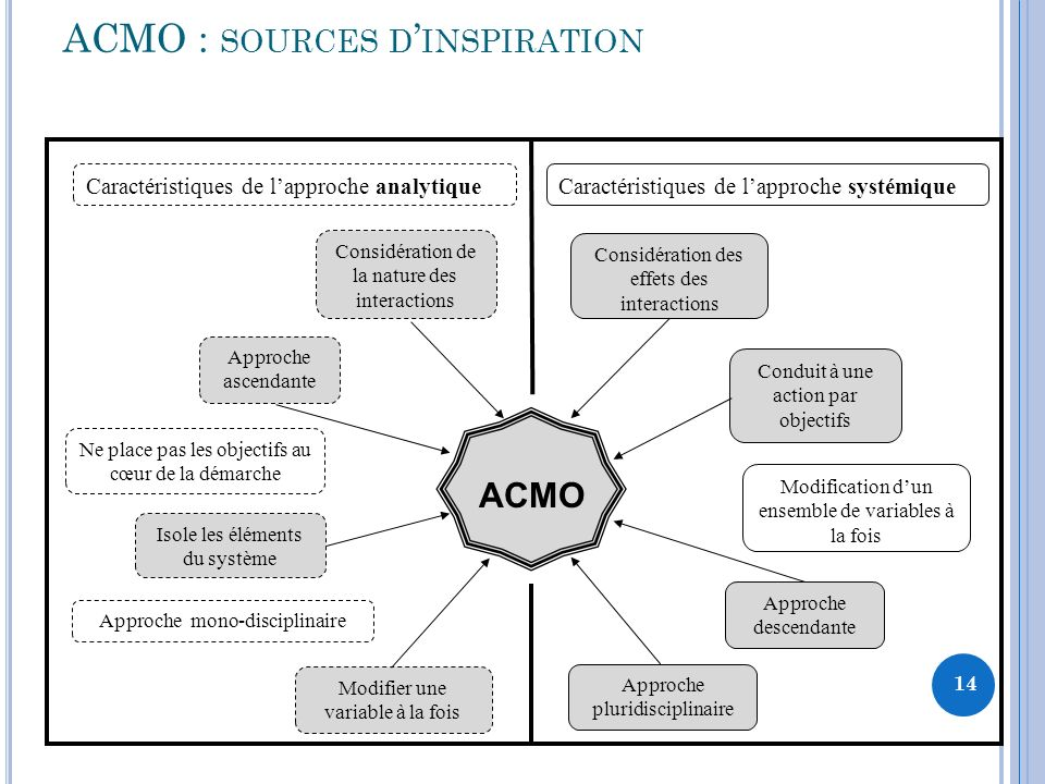 ACMO : sources d'inspiration