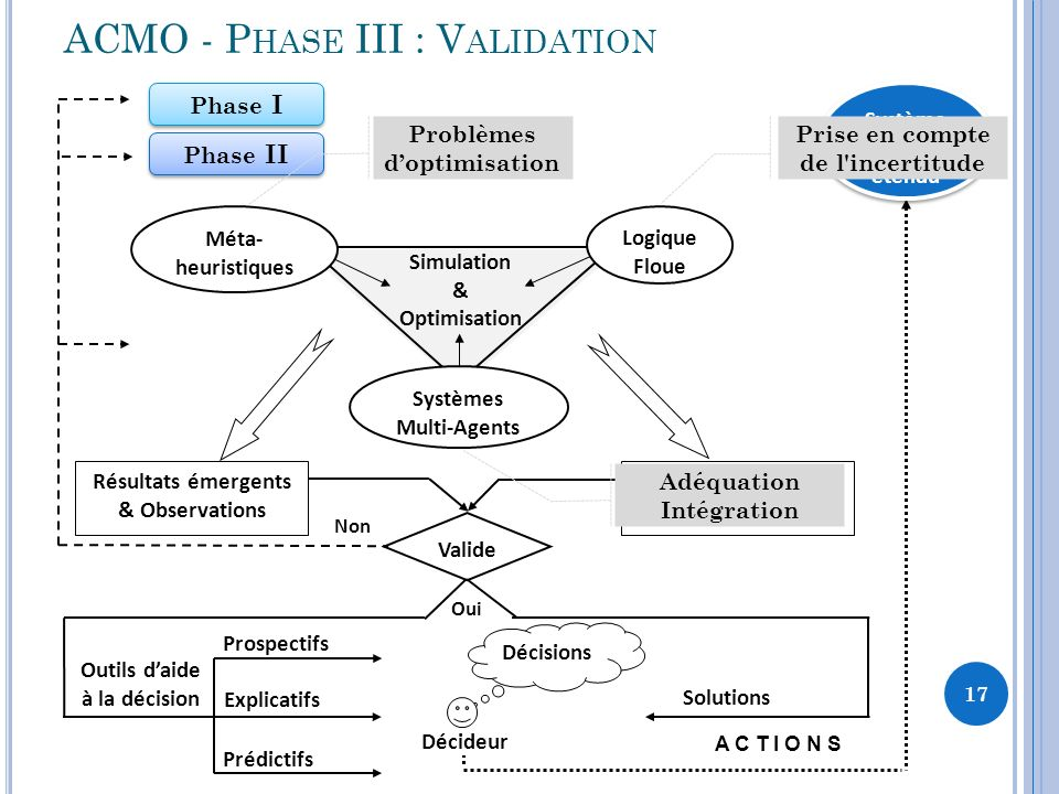 ACMO - Phase III : Validation