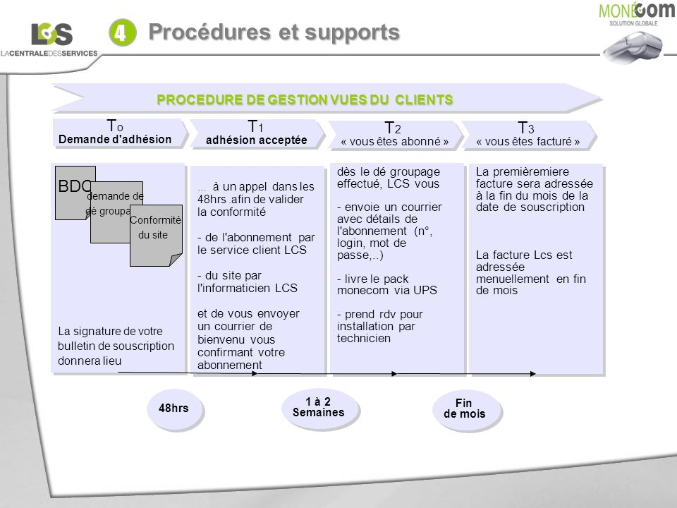 PROCEDURE DE GESTION VUES DU CLIENTS