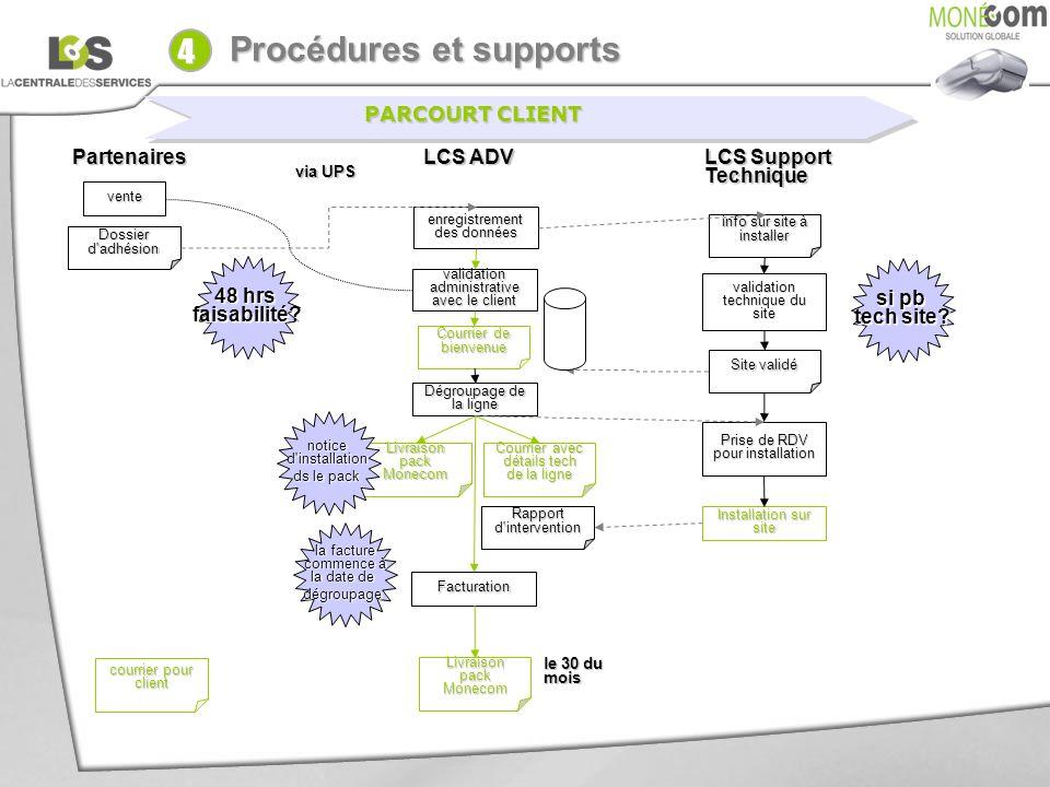4 Procédures et supports PARCOURT CLIENT Partenaires LCS ADV
