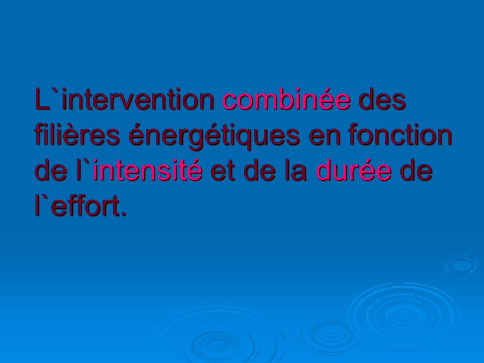 L`intervention combinée des filières énergétiques en fonction de l`intensité et de la durée de l`effort.