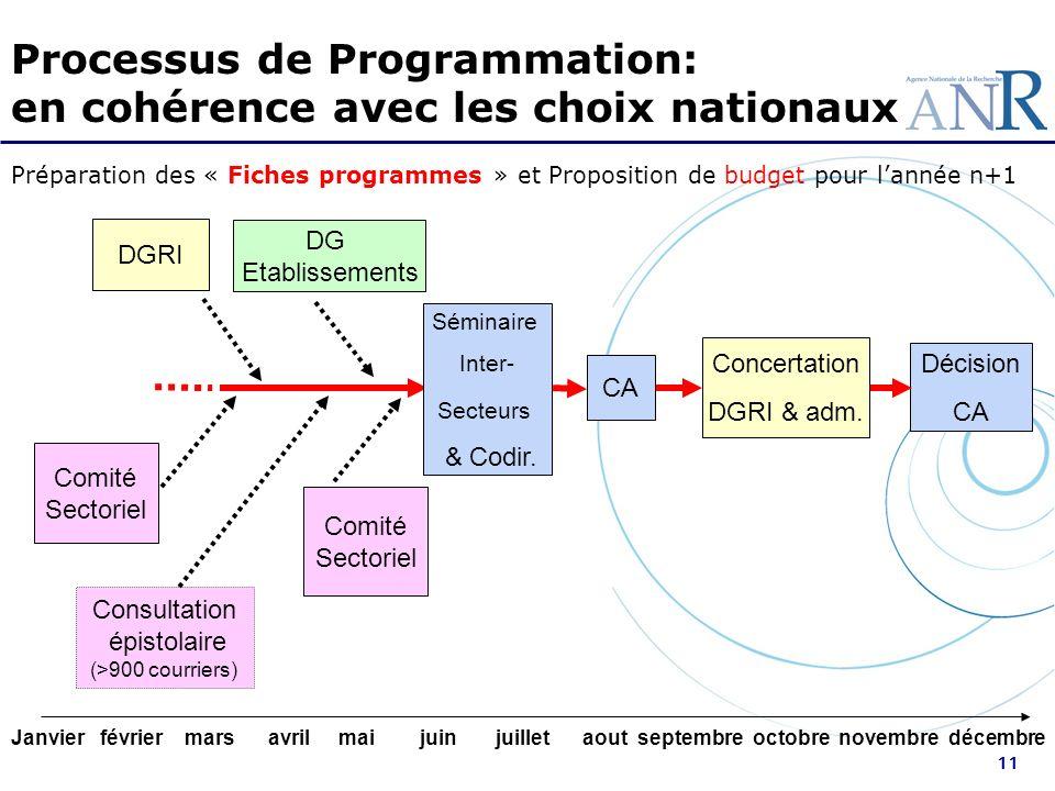 Processus de Programmation: en cohérence avec les choix nationaux